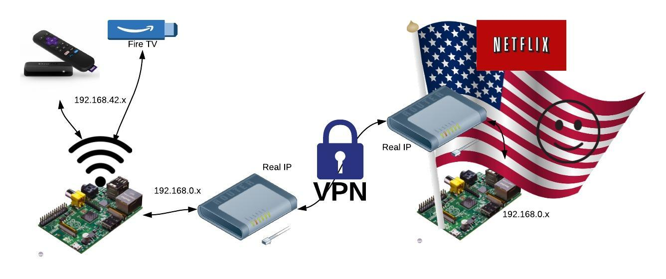 VPN based wifi Hotspot with 2 Raspberry Pi's – Works with
